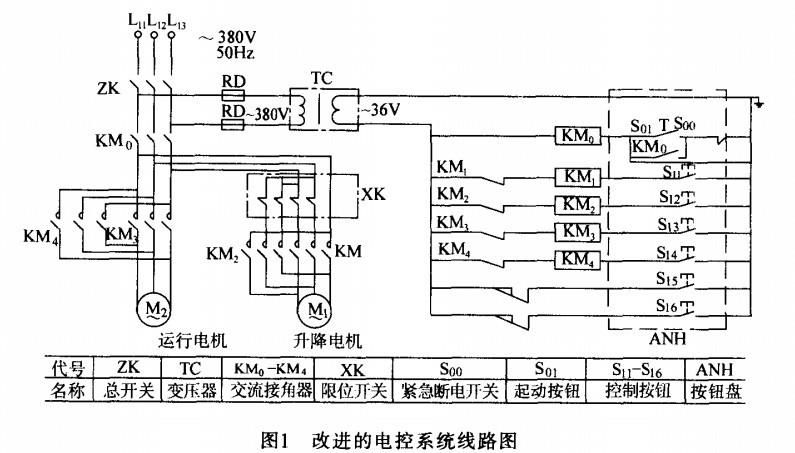 电动葫芦改进的电控系统线路 图