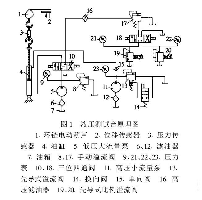由于阀19和20的压力范围与电磁铁的电流成比例且连续