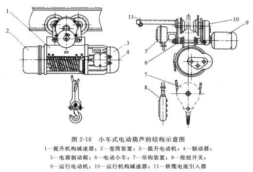 电动葫芦的概念,结构和种类